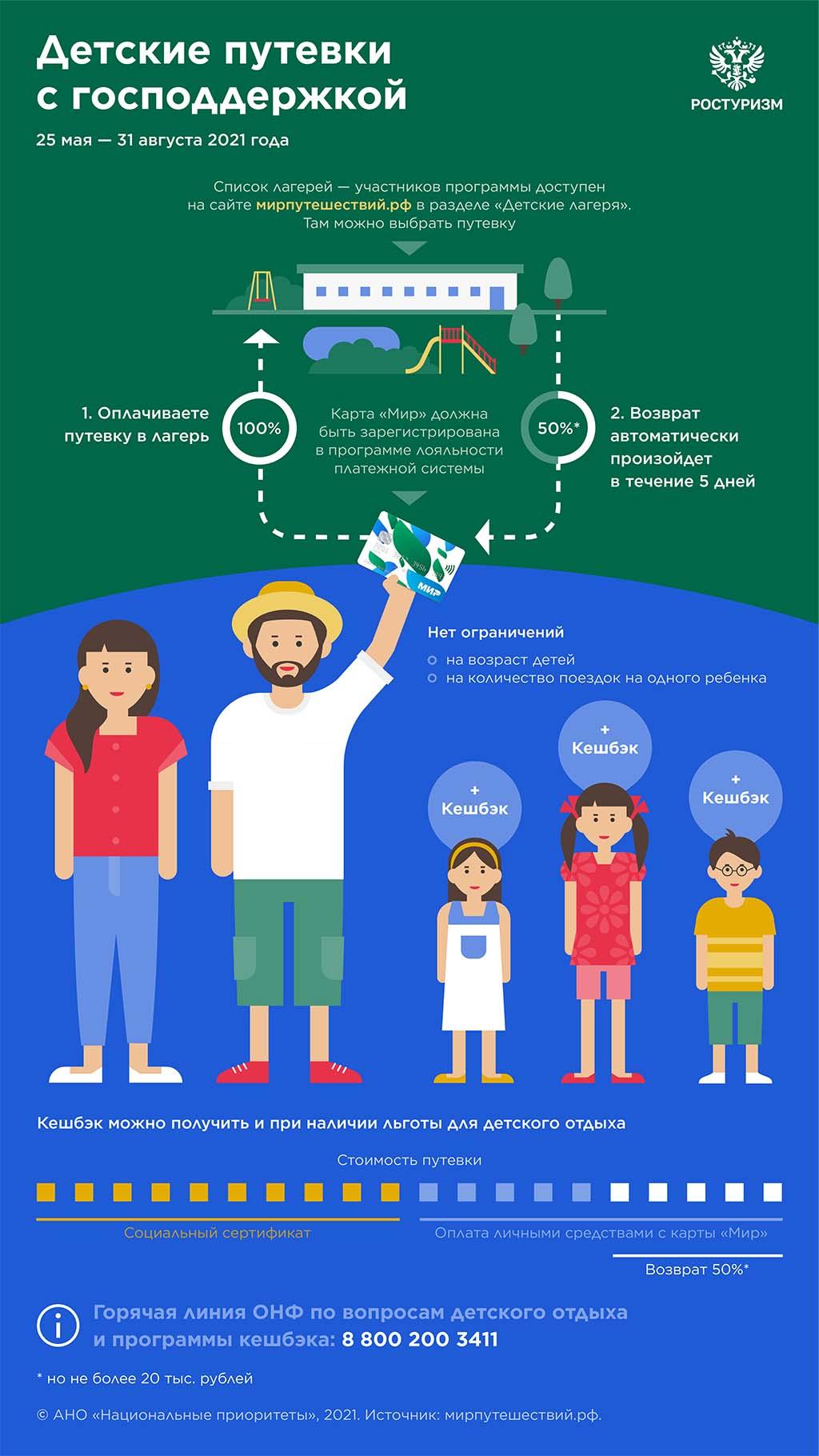 В России стартует программа кешбэка за путевки в детские лагеря
