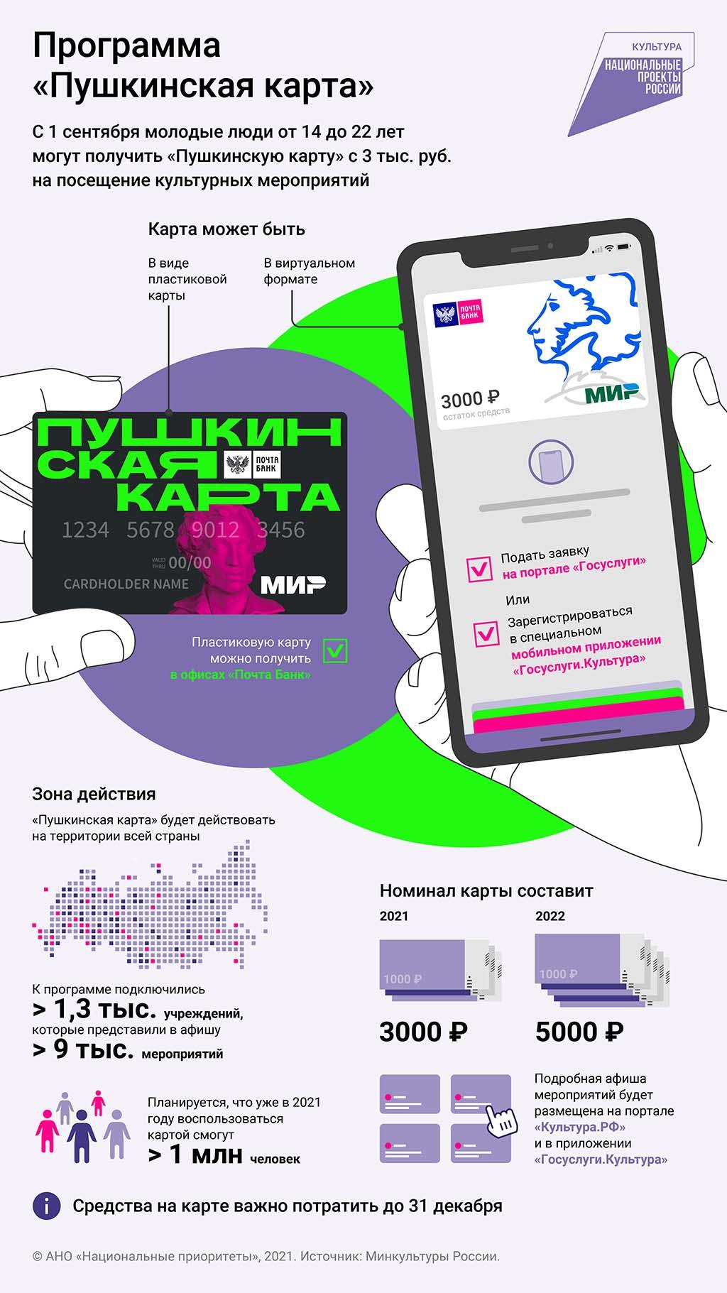 «Пушкинская карта»: рассказываем, как пользоваться