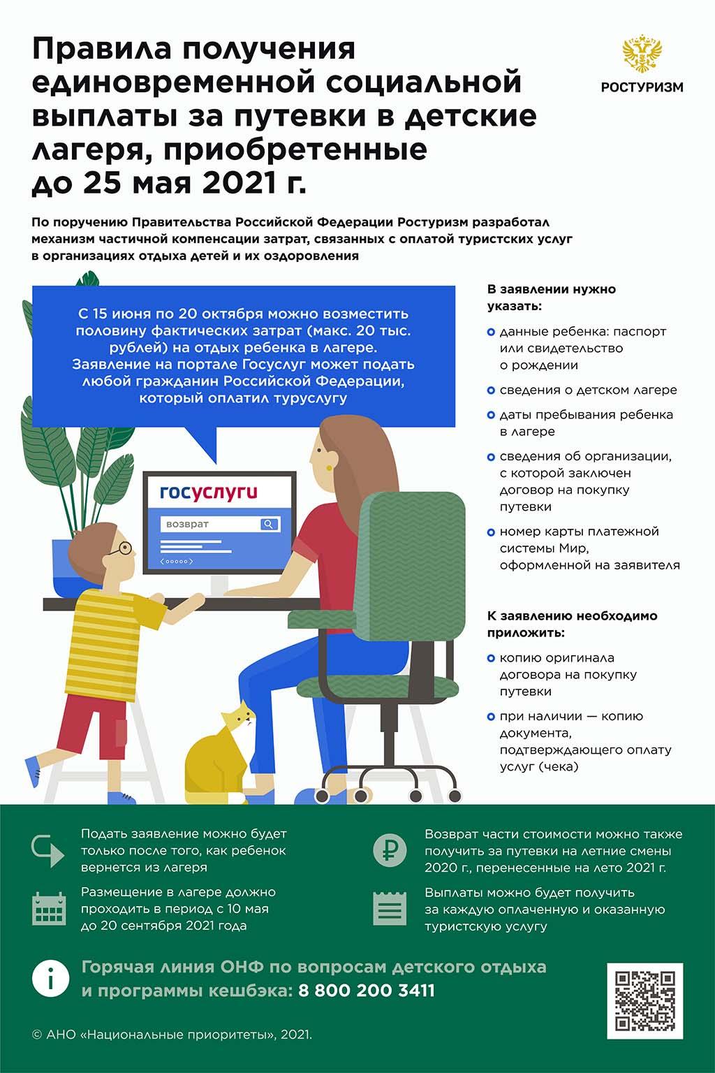 Программа возврата средств за детские путевки через «Госуслуги» стартовала в России